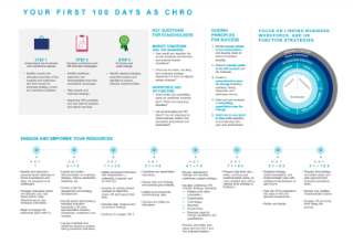 Your First 100 days as CHRO Infographic