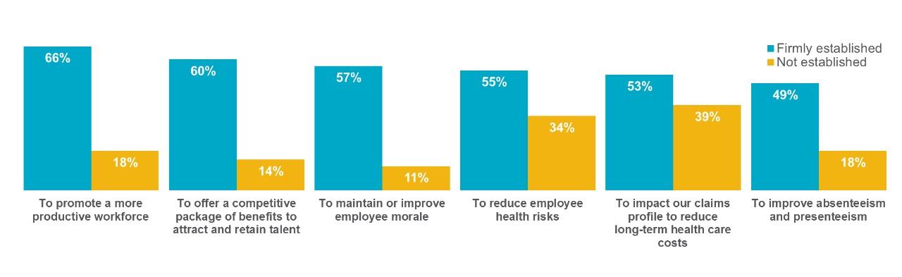 A Culture of Health and Wellness | Mercer