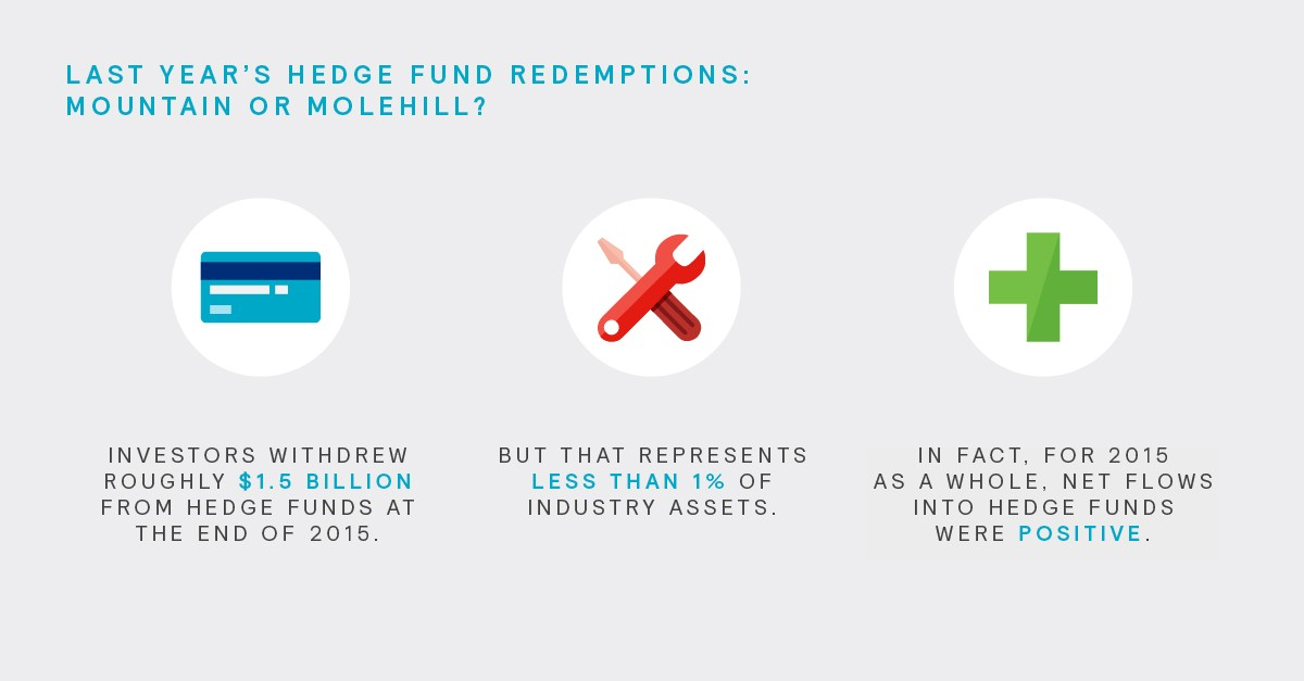 Last Year's Hedge Fund Redemption